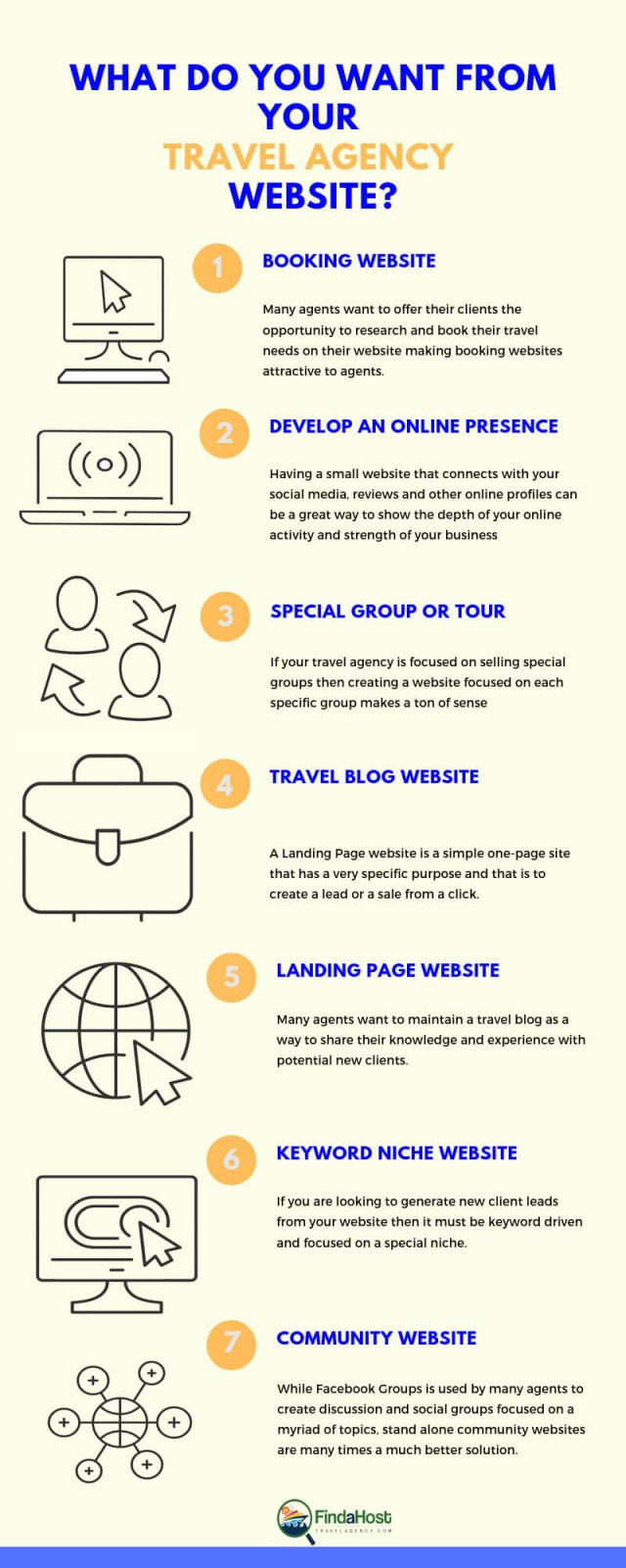 Travel Agent Information on Types of Travel Agency Websites